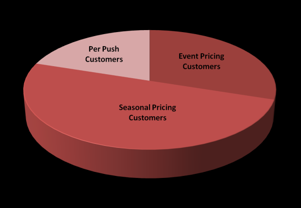 Snowplow Pricing Models