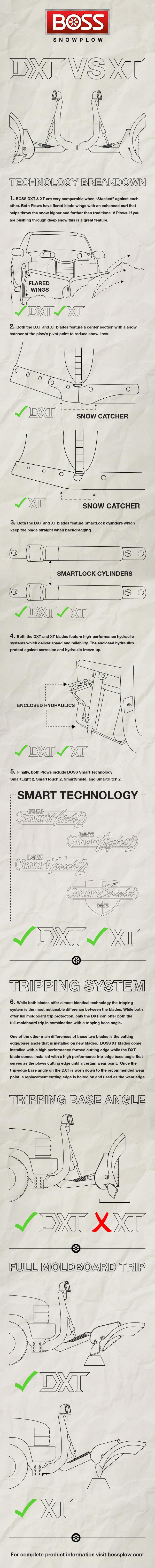 DXT_vs_VXT